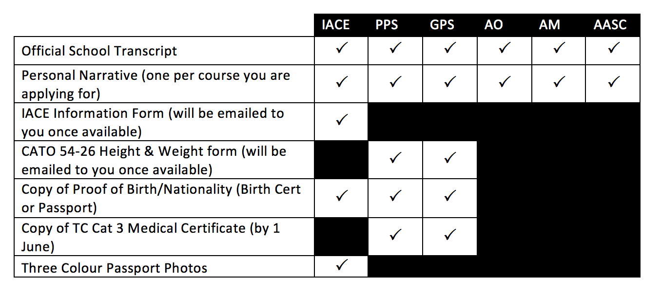 National Course App Checklist 2