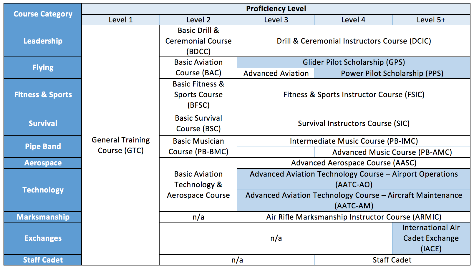 Summer Courses by Level Subject
